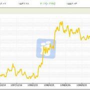 قیمت صعودی طلا بعد از شهادت سردار سلیمانی