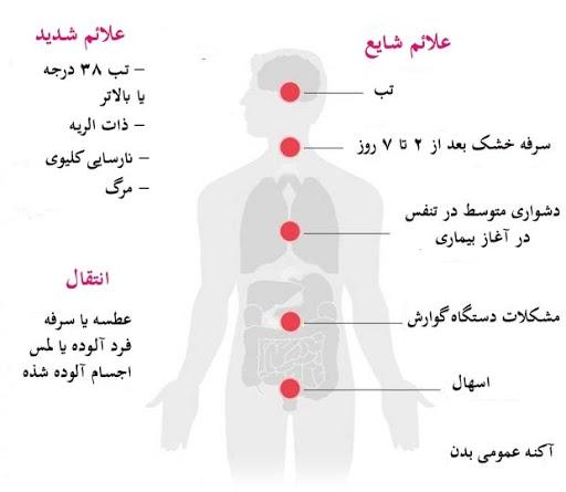 تفاوت علائم ویروس کرونا ووهان با آنفولانزا و سرما خوردگی